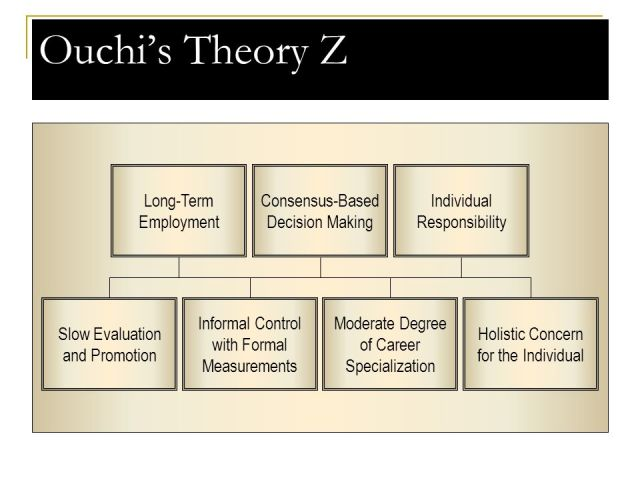 Businessathome Ouchi_s+Theory+Z